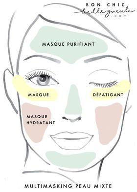 masque peaux mixte a grasse